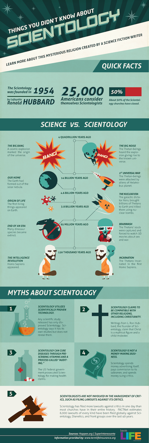 Scientology is evil. That much is a fact. Check out the graphic below for more dirty details on the so-called religion.